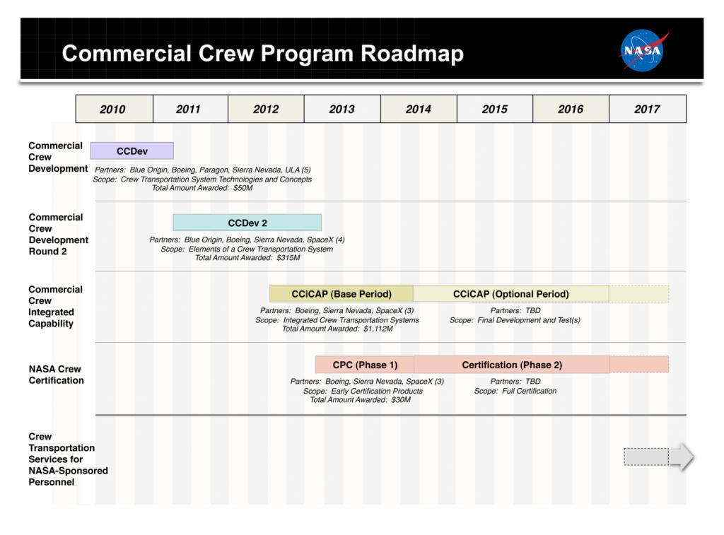 Calendario pianidicato per il Commercial Crew Program, aggiornato al 15 novembre 2012. (c) NASA