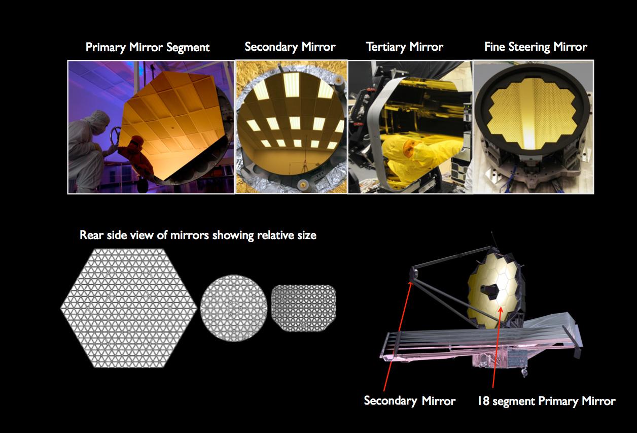 Le quattro tipologie di specchi del Webb Telescope. In basso, i tre specchi visti da dietro per evidenziare la loro struttura a nido d'ape. Credit: NASA/Ball Aerospace/Tinsley
