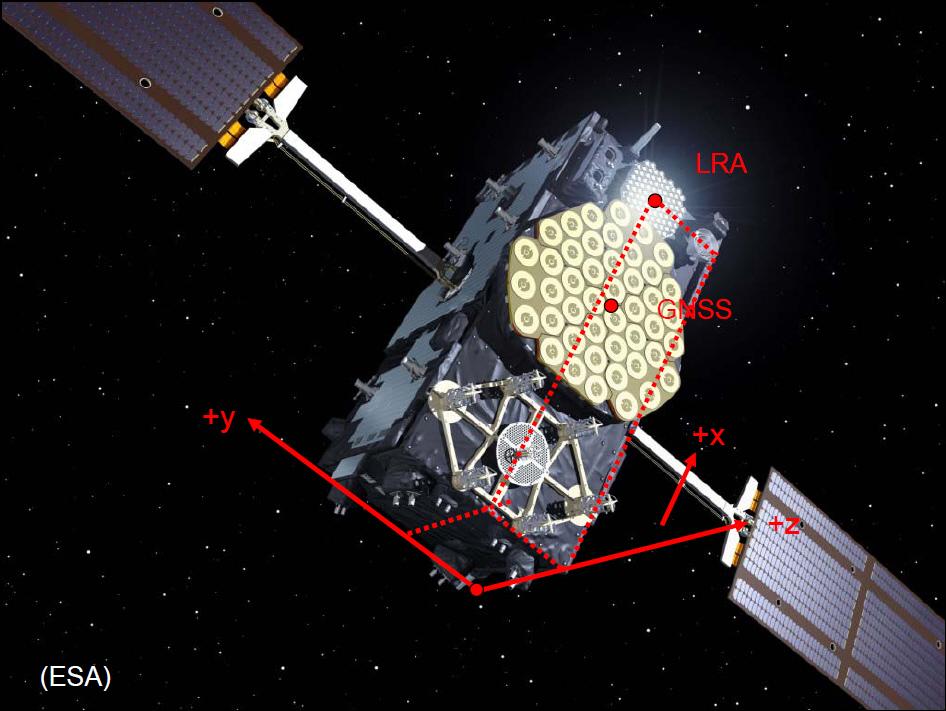 Il sistema di riferimento di uno dei satelliti Galileo (C) ESA