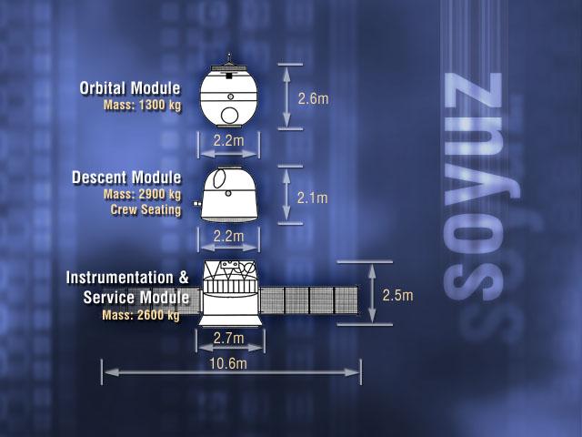 Le tre componenti della capsula Soyuz