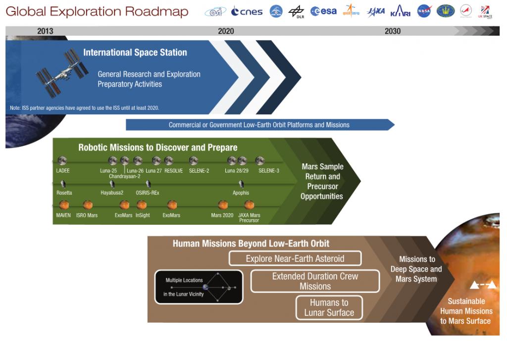 Global Exploration Roadmao 2013. (c) NASA