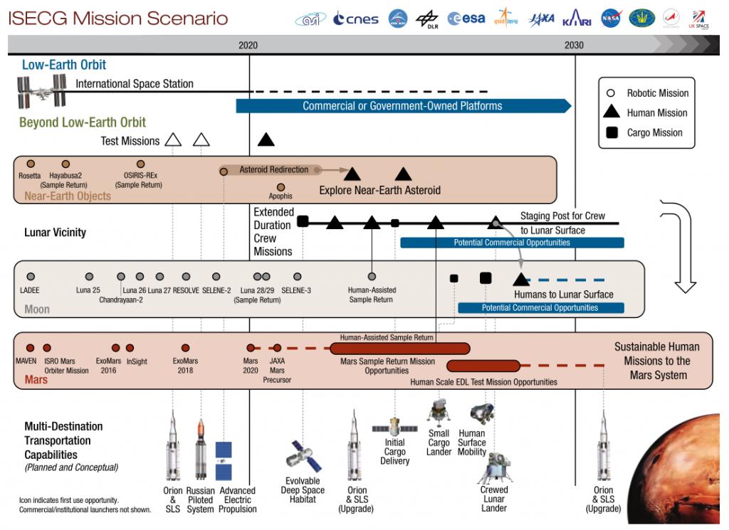 Scenario di missione per l'esplorazione dello spazio profondo preparato per la GER 2013. (c) NASA