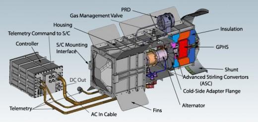 Schema di un ASRG. Credits: NASA