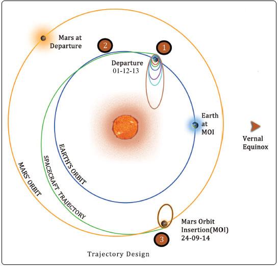 Il profilo di missione della sonda indiana. (c) ISRO