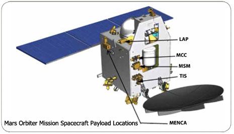 Disposizione degli strumenti della sonda Mars Orbiter Mission: Credit: ISRO.