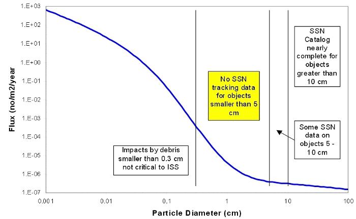 un grafico che mostra il flusso di MMOD per m2/al giorno (C) NASA