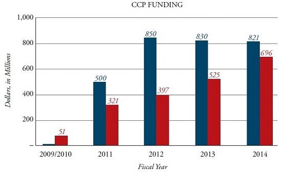 Fondi richiesti dalla NASA ed erogati dal Congresso USA negli anni per il programma CCP. Credit: Parabolicarc.