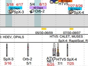 Estratto dello scheduling delle missioni di rifornimento. Credits: SpaceX e L2