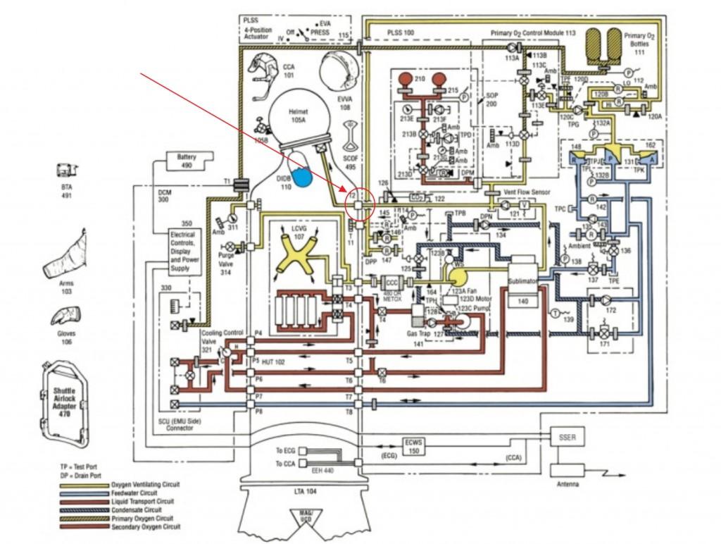 Lo schema dell'impianto pneumo-idraulico della EMU. Evidenziata dal cerchio rosso la valvola contenente il filtro difettoso. - Fonte: NASA