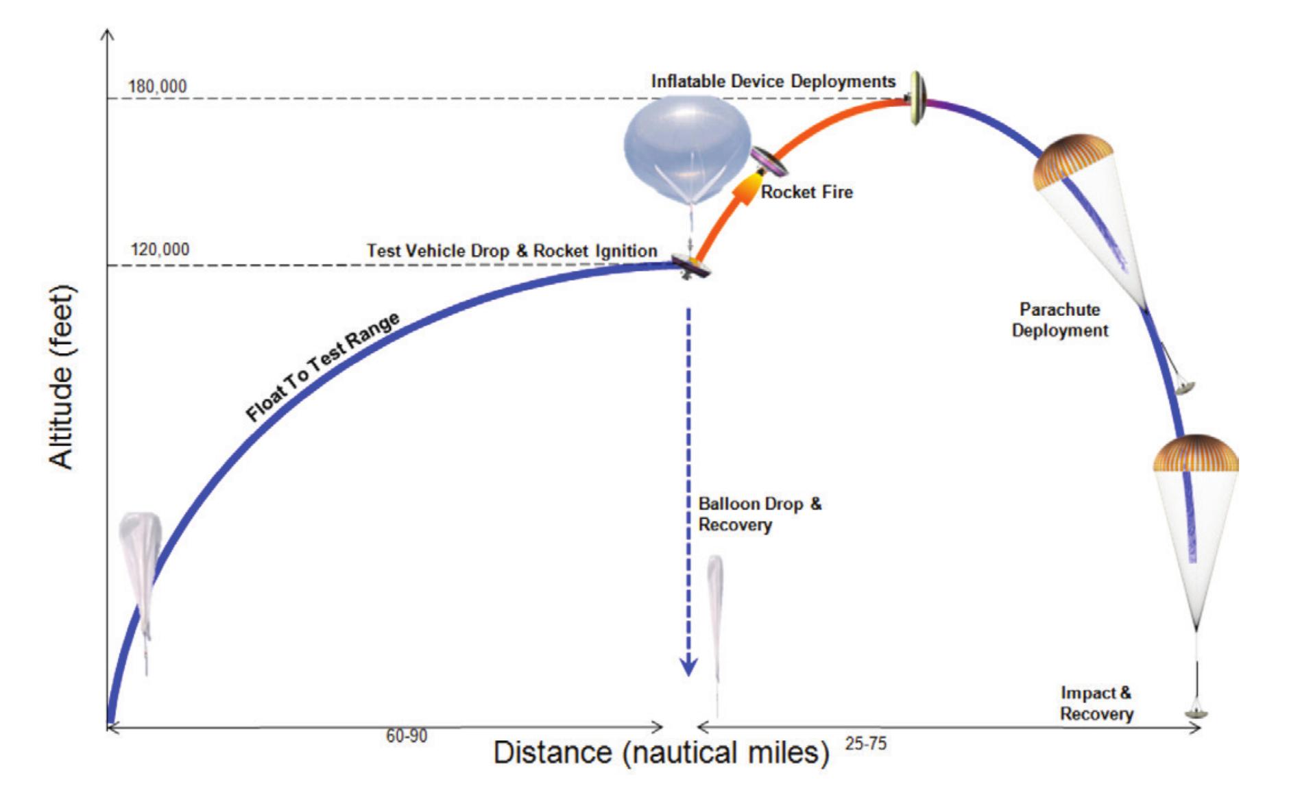 Il profilo di volo previsto dal test di giugno. Credits: NASA
