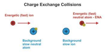 ChargeExchange_CollisionSchematic