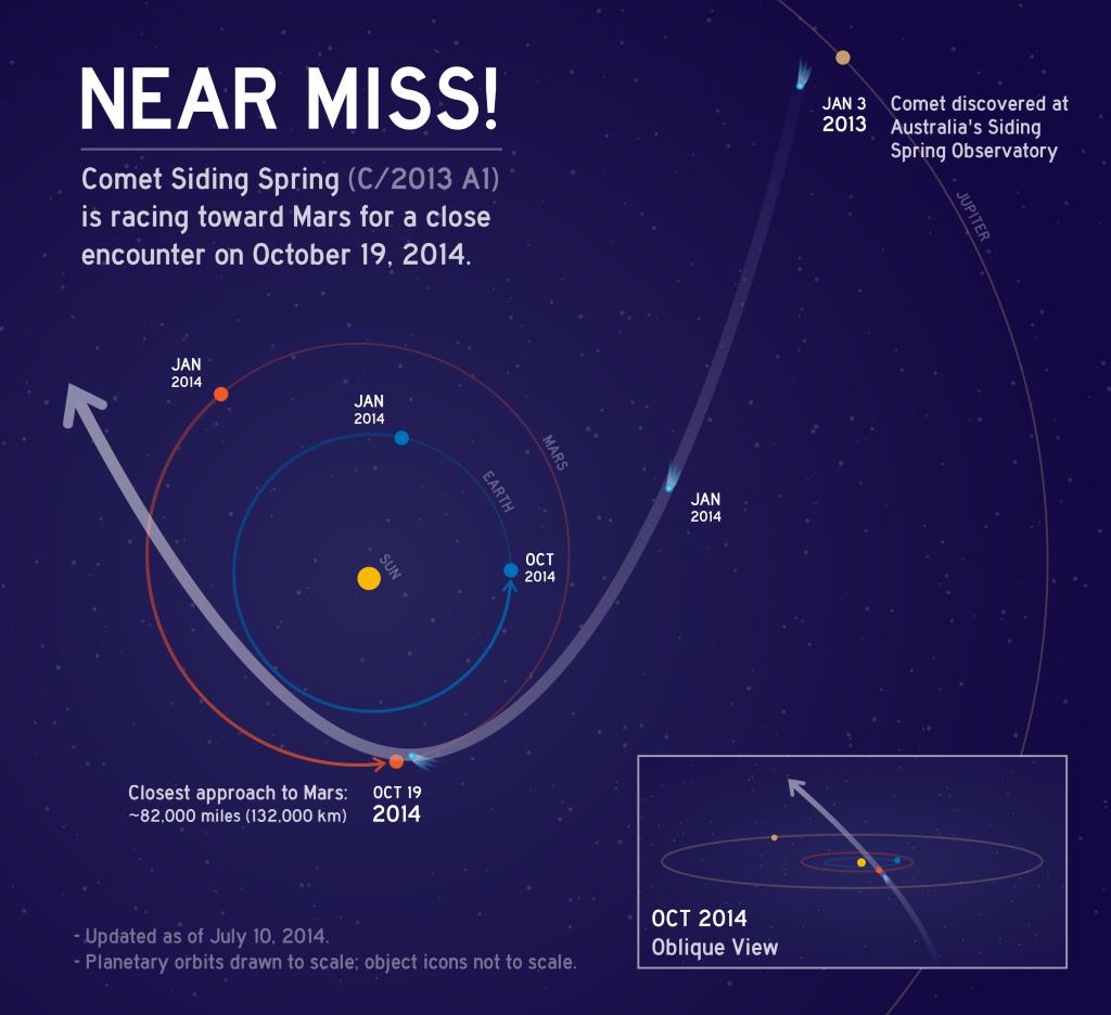 Questa infografica descrive l'orbita della cometa C/2013 A1 Siding Spring mentre fa rotta verso il sole. Il 19 Ottobre la cometa passerà molto vicino a Marte. Il suo nucleo sfiorerà il Pianeta Rosso passando ad una distanza di circa 132.000 km. Image Credit:  NASA/JPL-Caltech