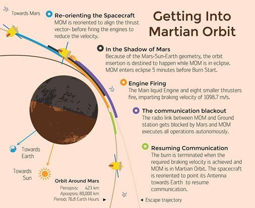 Le fasi della manovra di accensione della sonda indiana Mars Orbiter Mission. Credit: ISRO.