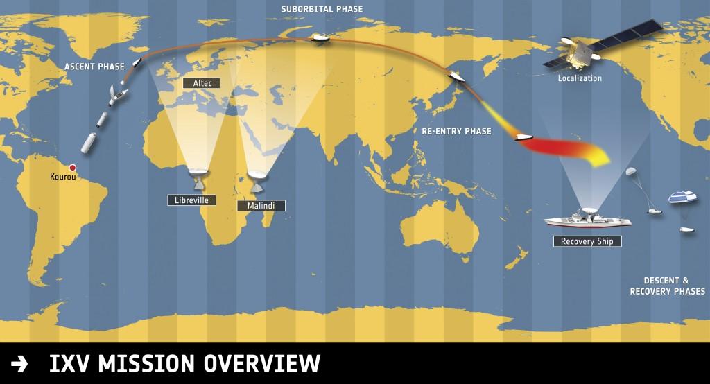 Panoramica del volo suborbitale di IXV. Credit: ESA