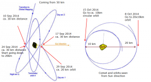 rosetta_gmp_orbits
