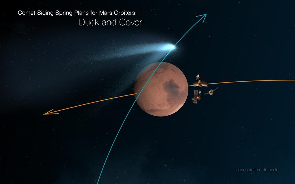 In questa immagine artistica la rappresentazione (non in scala) della posizione delle sonde della NASA al momento del passaggio di Siding Spring. Image Credit: NASA/JPL-Caltech
