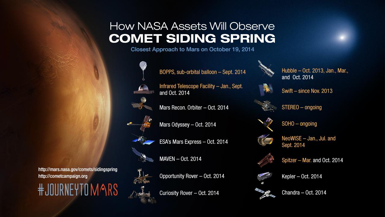 La flotta di sonde e rover che osserveranno Siding Spring al passaggio ravvicinato di Marte: Image Credit: NASA