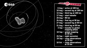 Rosetta_Steps_to_Close_Orbit