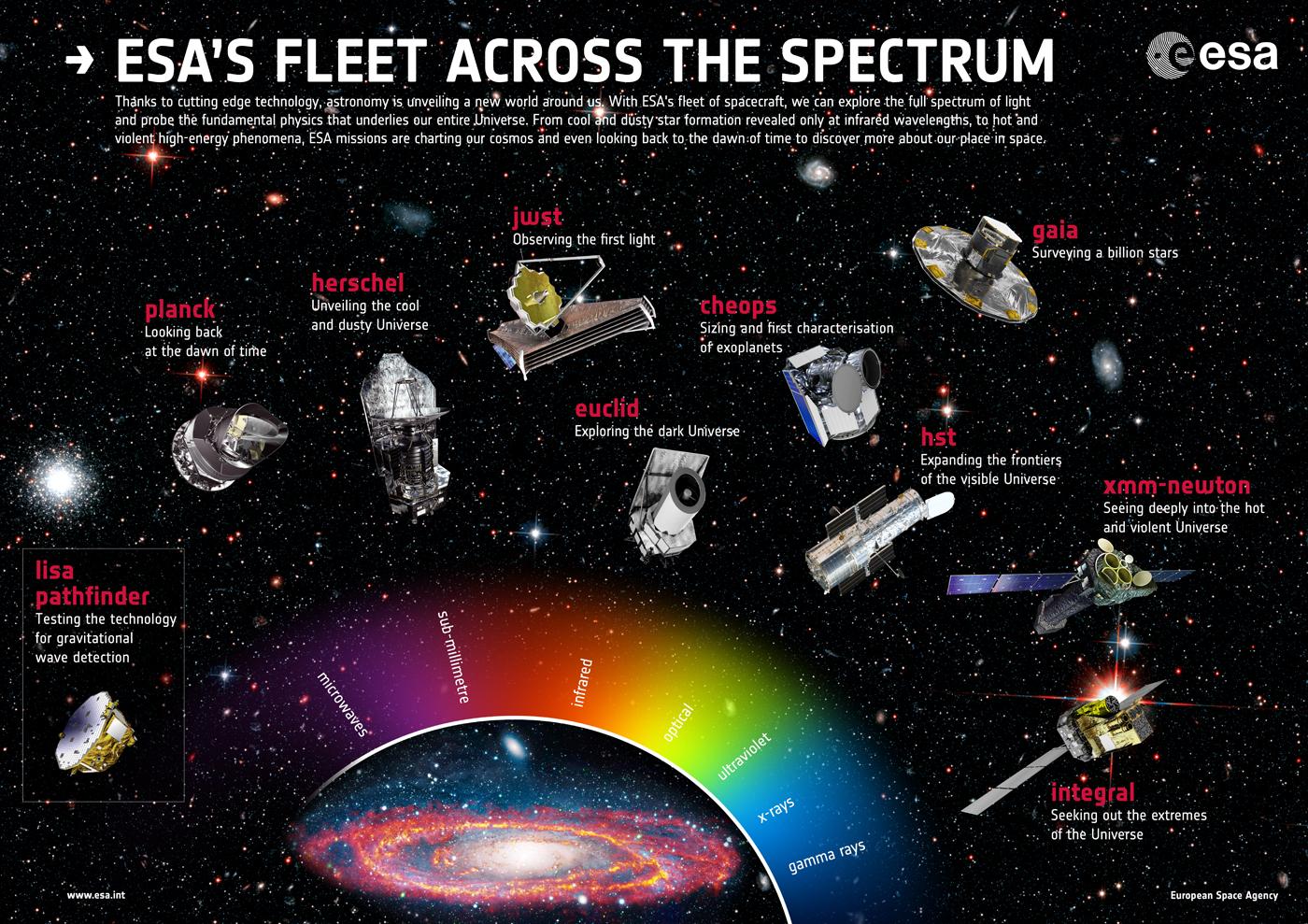 Le missioni astrofisiche dell'ESA e la loro copertura dello spettro elettromagnetico.