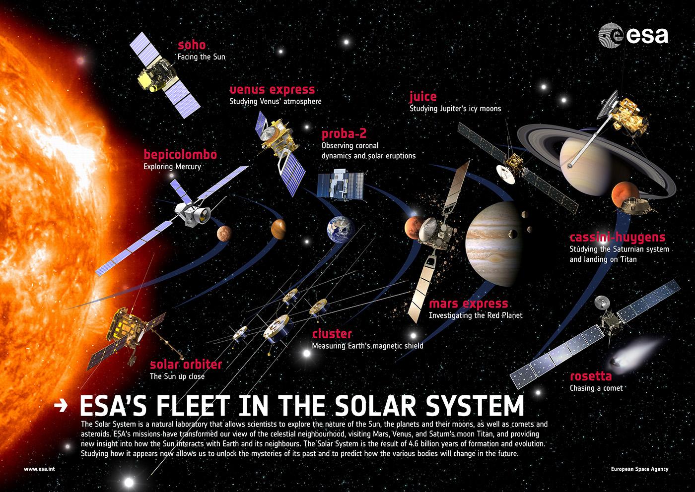 Le principali missioni di ESA nel sistema solare