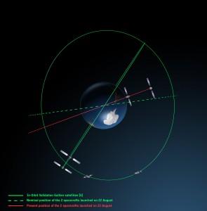 L'attuale posizione dei satelliti di Galileo vista da sopra Credits: ESA