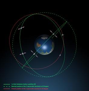 L'attuale posizione dei satelliti di Galileo vista di lato Credits: ESA