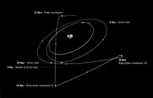 La traiettoria di Rosetta dopo il 12 novembre 2014 (credit: ESA)