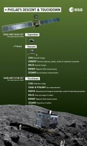I compiti di Philae durante l'atterraggio (ESA/ATG medialab)