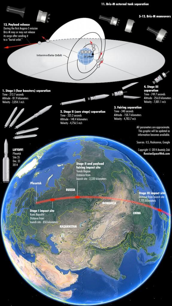 Angara A5-1-LM, profilo della misione. Credit Russian Space Web.