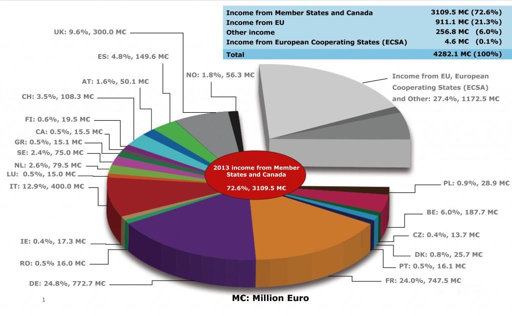 ESA Budget 2013