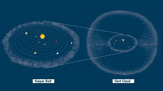 La Fascia di Kuiper e la Nube di Oort