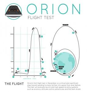 Schema della missione Orion EFT-1. Credit: NASA