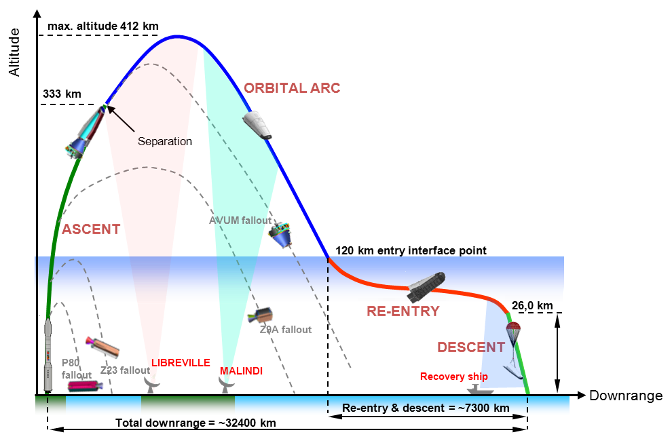 Profilo di volo IXV