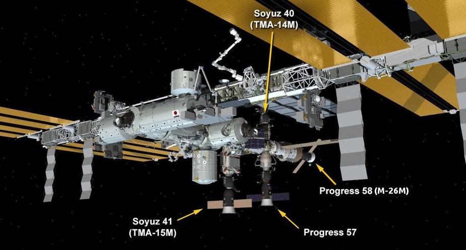 La posizione attuale di tutte le capsule russe attraccate alla ISS