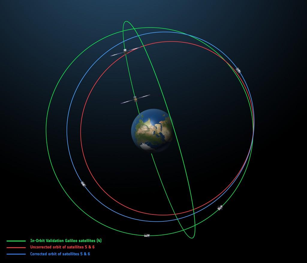 L'orbita originale (in rosso) e quella corretta (in blu) del quinto e del sesto satellite Galileo assieme a quella dei primi quattro satelliti (verde). I primi quattro satelliti, lanciati a coppie nel 2011 e nel 2012, sono stati rilasciati in orbite circolari ad una quota di  23 222 km su due due piani. Il quinto ed il sesto sono stati lanciati da un vettore Sojuz–Fregat il  22 Agosto 2014, sono stati collocati in un'orbita errata a causa di un problema con l'upper stage.