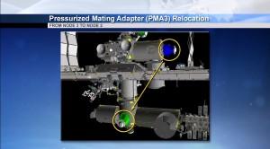 La rilocazione del PMA-3 dal Nodo 3 al Nodo 2. Credits: NASA Tv
