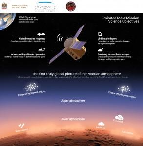 Gli obiettivi scientifici della missione. Mohammed Bin Rashid Space Center