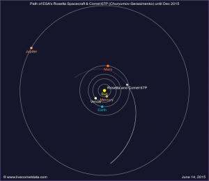 Posizione della Cometa 67P (Churyumov-Gerasimenko) e di Rosetta al 14 giugno 2015.