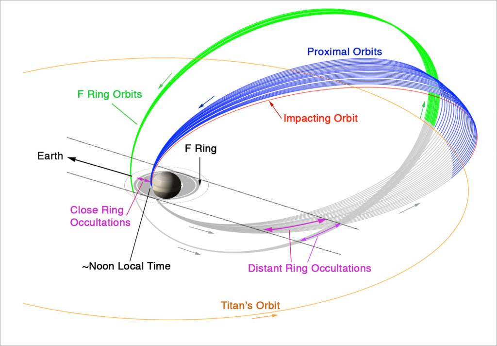 Le orbite pianificate per la fase finale della missione Cassini-Huygens - (C) NASA-JPL