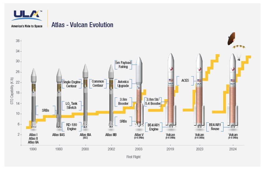 L'evoluzione dall'Atlas V al Vulcan. Credit: ULA