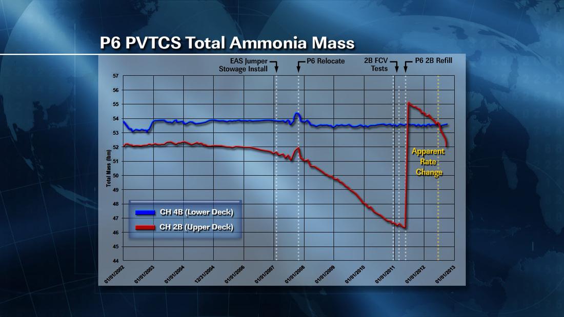 L'andamento del contenuto di ammoniaca nei canali 4B e 2B.