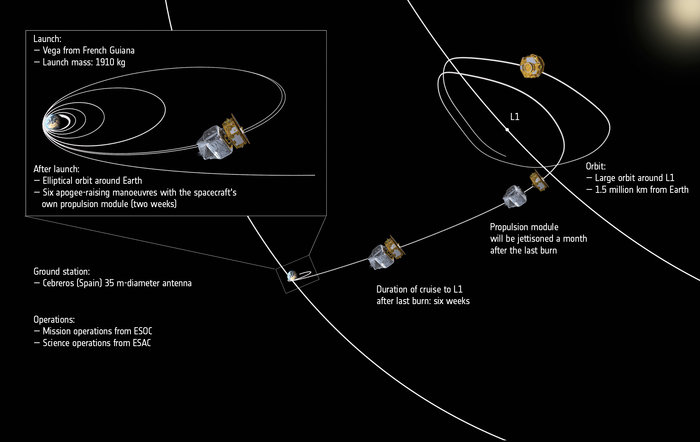 LISA_Pathfinder_s_journey_through_space_annotated_node_full_image_2