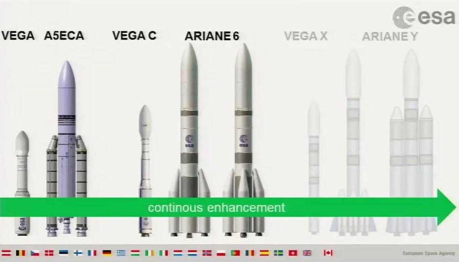 La possibile evoluzione dei lanciatori Ariane - C) ESA