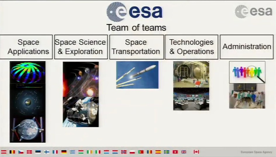 I direttorati di ESA