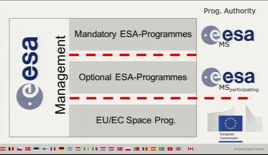 Programmi di ESA