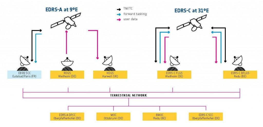 Centri di gestione del sistema EDRS sulla Terra. Credit ESA.