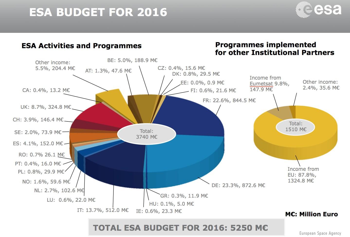 ESA_budget_2016