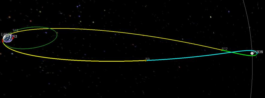 EM-2 Hybrid Orbit