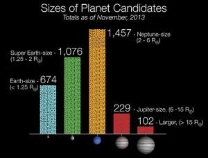 Rappresentazione grafica della distribuzione degli esopianeti scoperti da Kepler al 7 gennaio 2013 Credits: NASA