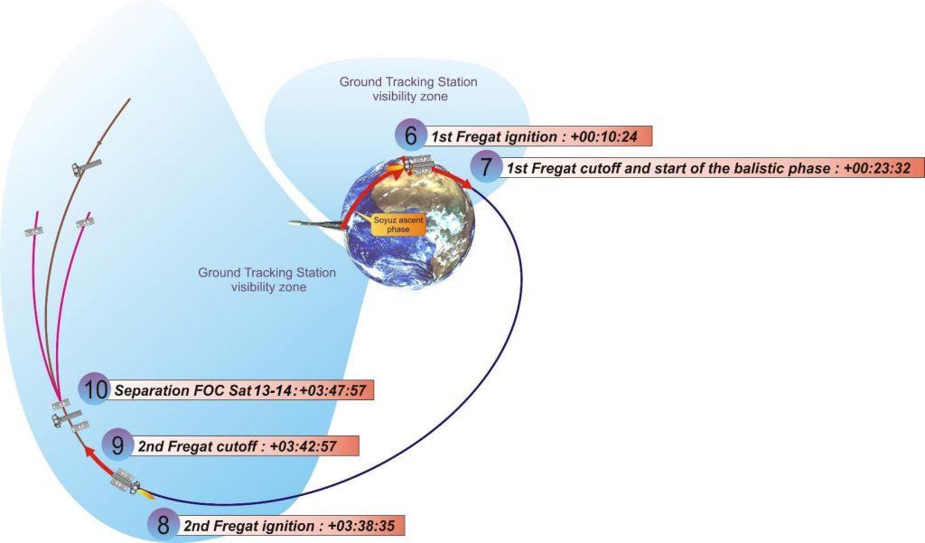 Profilo di volo del Fregat. Credit: Arianespace